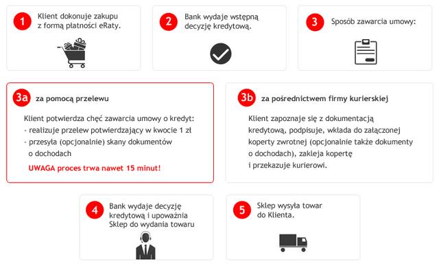Santander_procedura